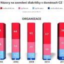 Průzkum zájmu o IDN 2012